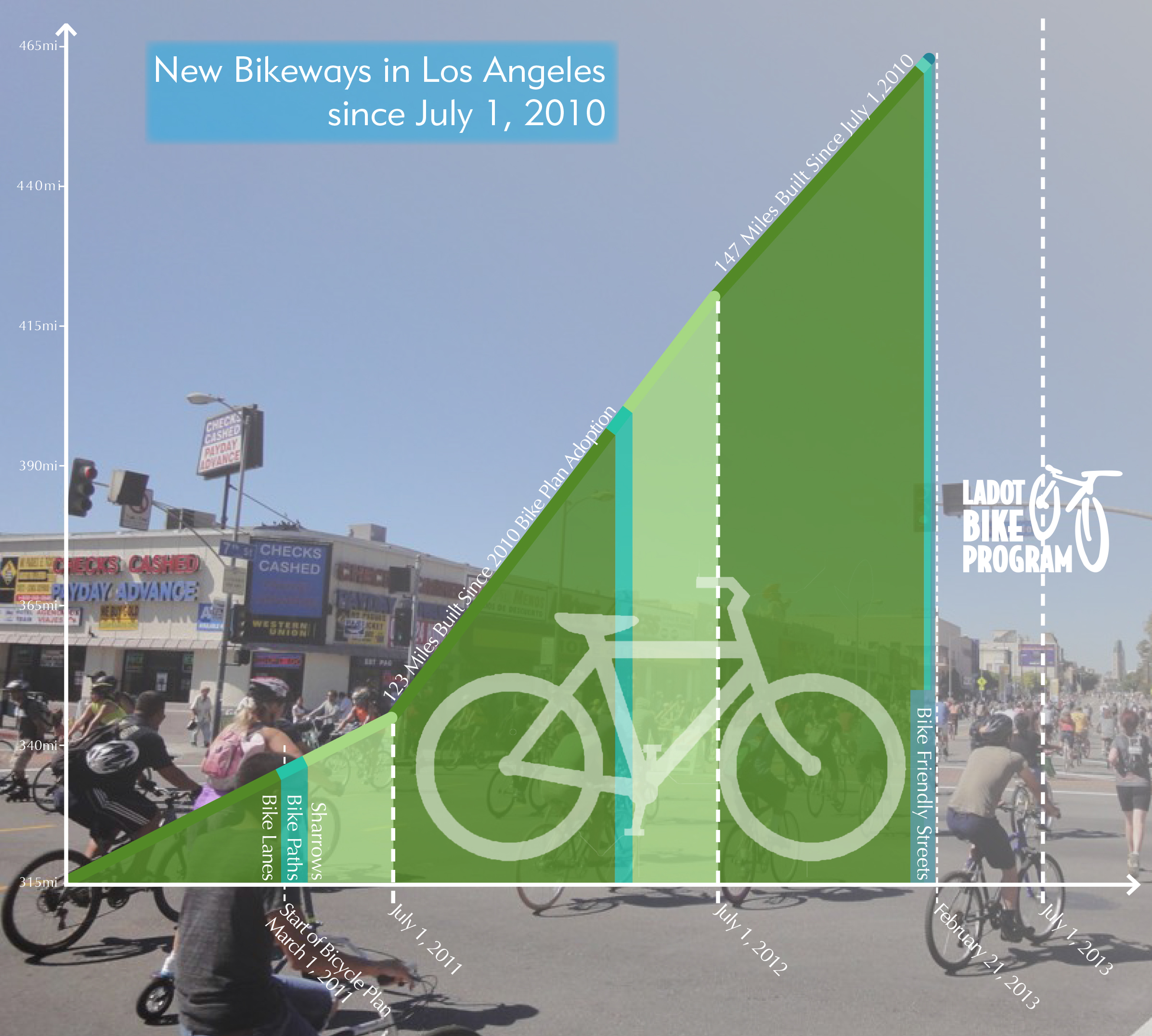 123 Miles Of Bikeways Installed Since The Adoption Of The 2010