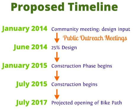 The proposed timeline for the Northvale Segment of the Expo Bicycle Path